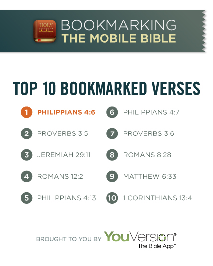 Top 10 Bookmarked Verses